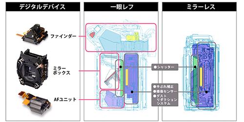 ミラーレスカメラは小型化のために、光学ファインダーと反射ミラー(ミラーボックス)、オートフォーカスユニットを一眼レフから削りました。中央は一眼レフのボディを横から見た透視図、右はミラーレスを横から見た透視図です。(画像提供オリンパス)