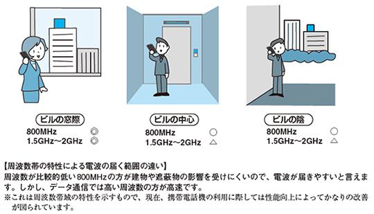 イラストは「わかる! スマートフォンのすべて」(日経BP社刊)より